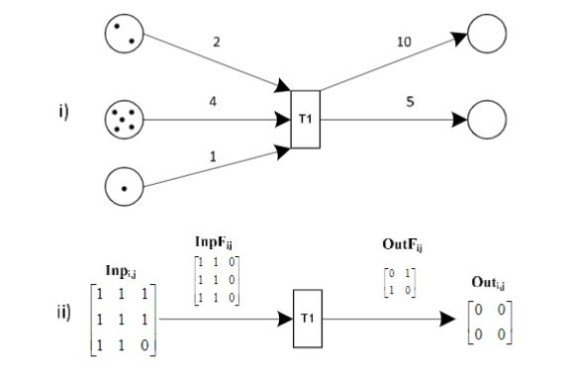 A Matrix Vector Transition Net Implementation