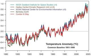 NASA, NOAA Analyses Reveal 2019 Second Warmest Year on Record
